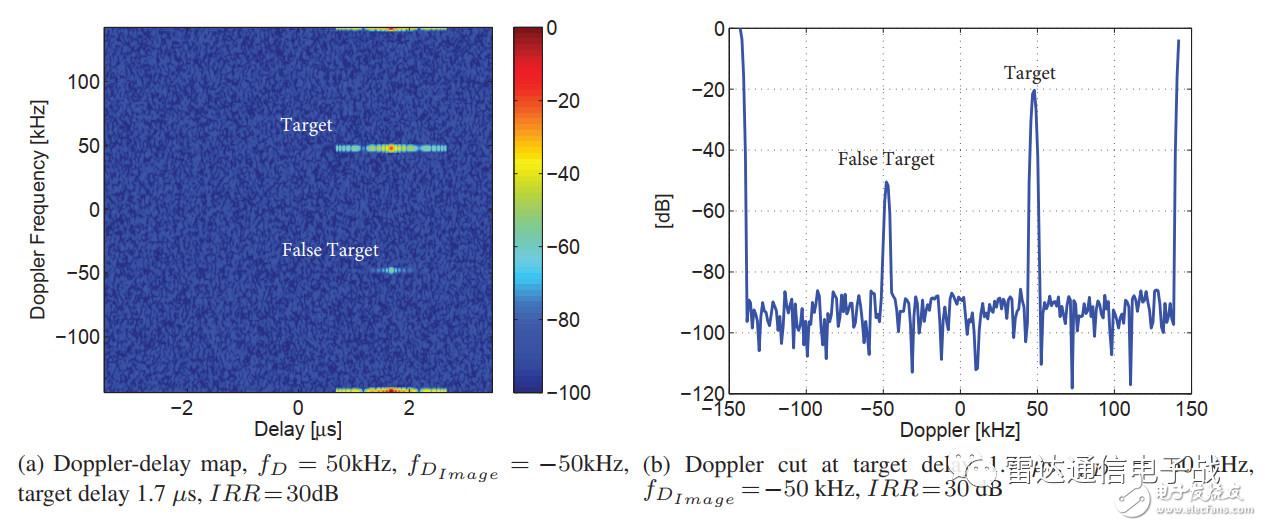 數字陣列雷達:零中頻接收機的優缺點