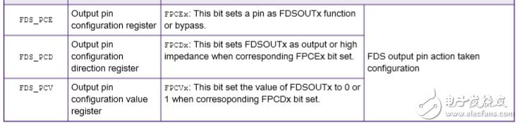 如何將OPAMP,ACMP1和FDS的互連用于S08PB16