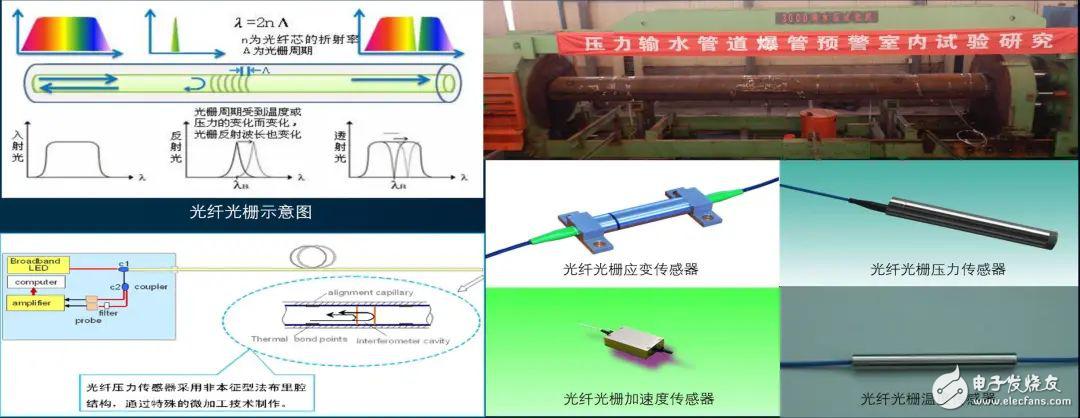 基于分布式光纖應變傳感器技術的山體滑坡在線監測預警方案