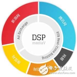 DSP入门57个问题您懂了吗