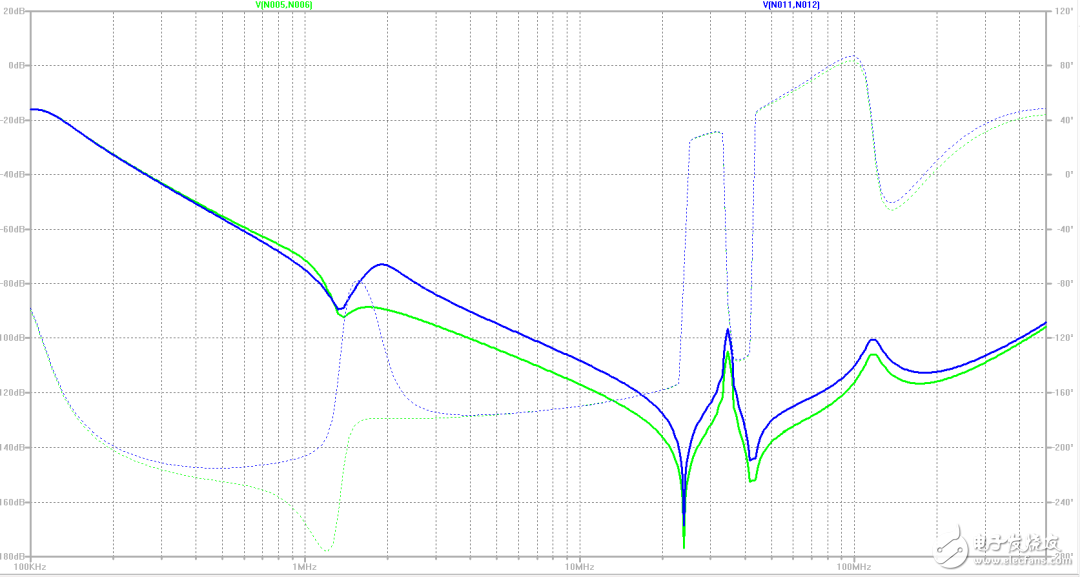 輸入和輸出濾波器器件