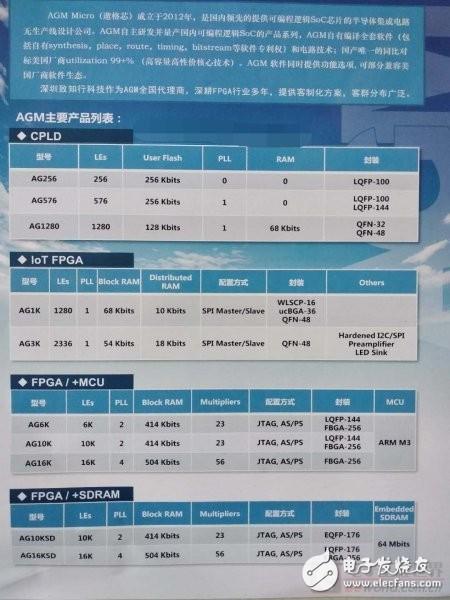 國產FPGA傲格芯AGM,分享大家的AGM FPGA的技術資料