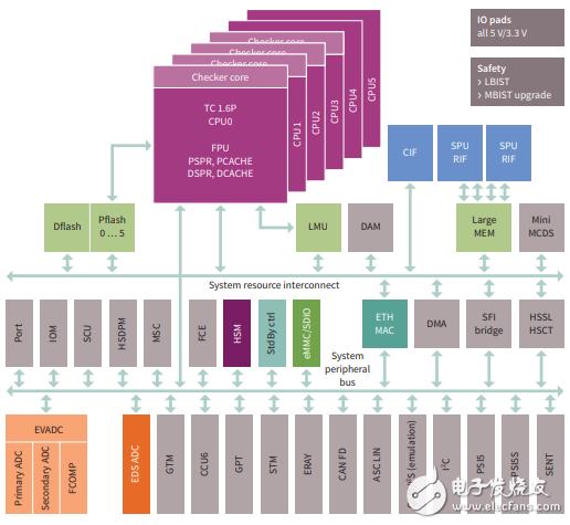 赛普拉斯AURIX™系列微控制器资料手册!