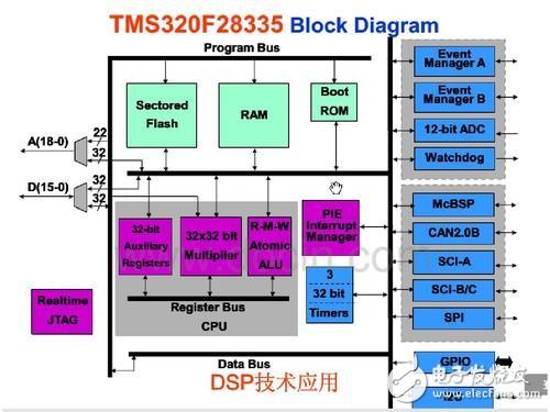 你知道 DSP芯片的分類嗎
