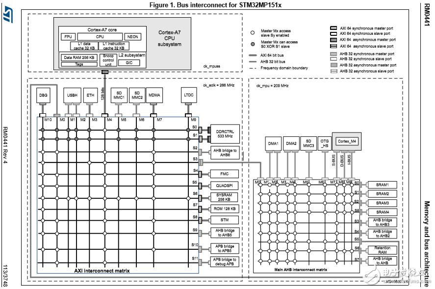 意法集成双 Arm?内核的STM32MP1 微处理器简介&相关资料!