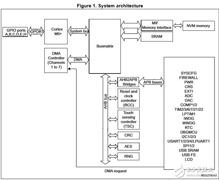 意法STM32 L0系列Cortex-M0+超低功耗MCU简介及相关资料!