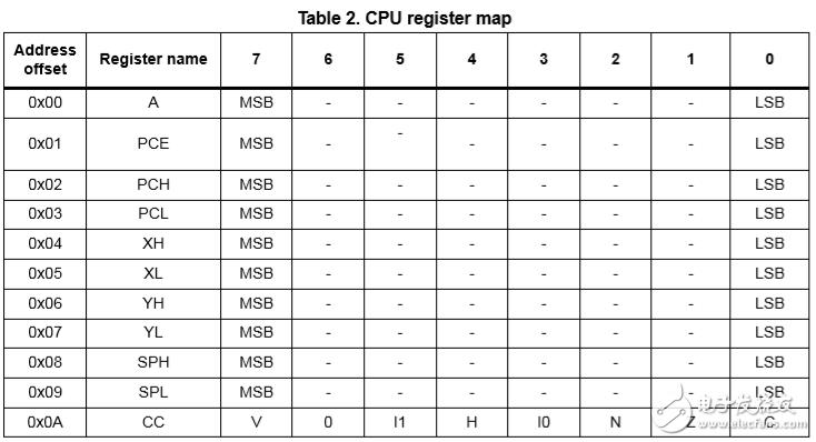 關于STM8S主流系列微控制器介紹及相關資料!