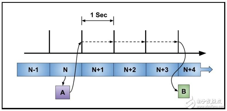 定时器中的实时时钟(RTC)