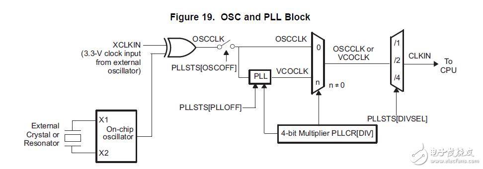 DSP学习之路,DSP从入门到精通全集下载