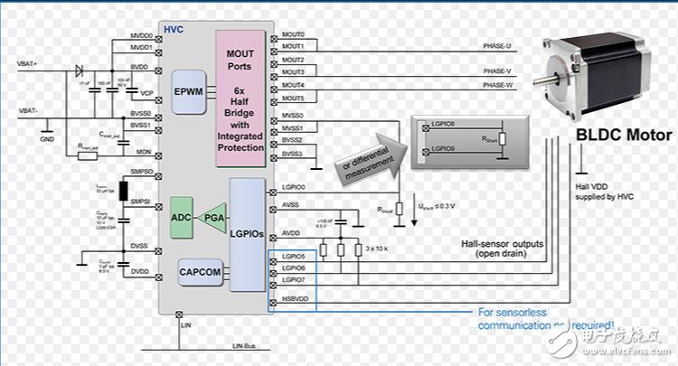 完全集成的嵌入式电机控制器,具有用于汽车的扩展内存!