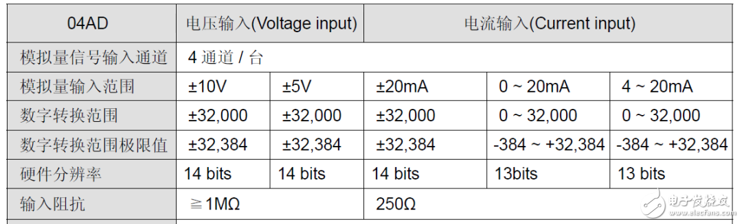 PLC对模拟量信号是怎么进行处理的?