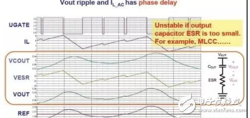 ACOT电源固定导通时间的解决方案!