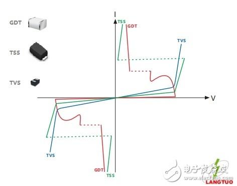 TVS二极管与TSS固态放电管的区别分析