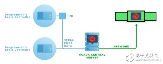 如何通过串行到以太网连接器软件的远程PLC访问
