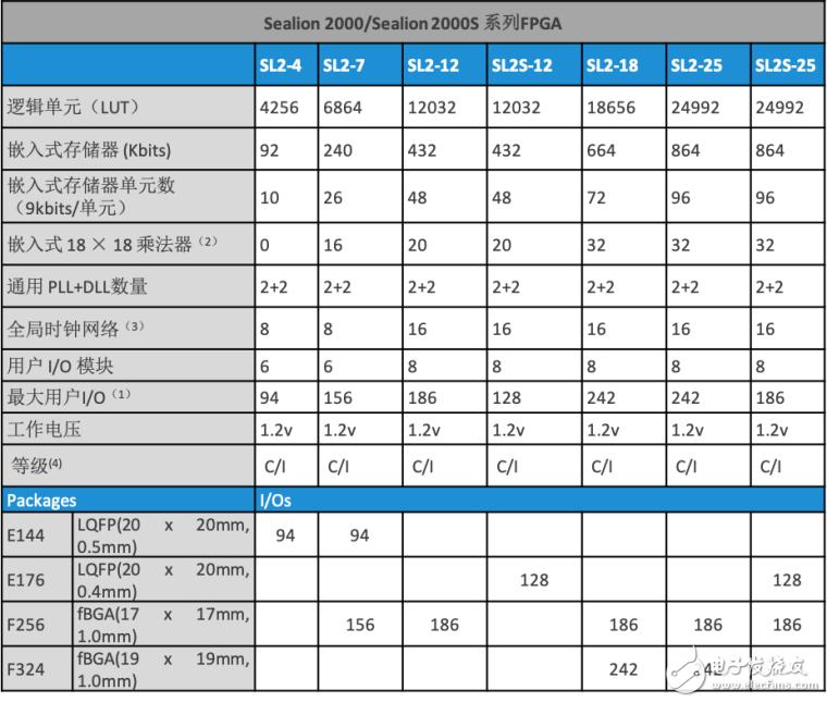 国产FPGA智多晶叼