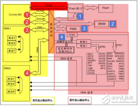 零死角―玩转STM32F103指南者!!!