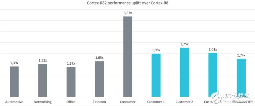 首款支持Linux的64位处理器Cortex-R82,用于存储计算