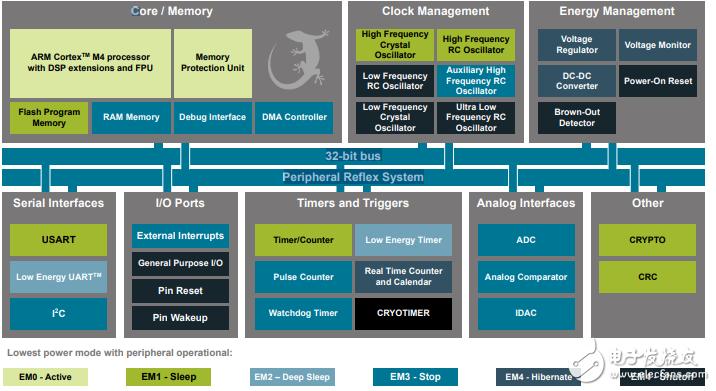 EFM32  MCU―世界上最节能的微控制器!!