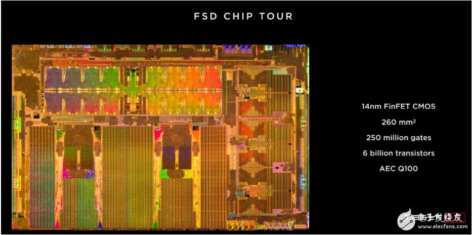 下一代汽车专用集成操你啦影院(ASIC)的嵌入式现场可编程逻辑门阵列(eFPGA)