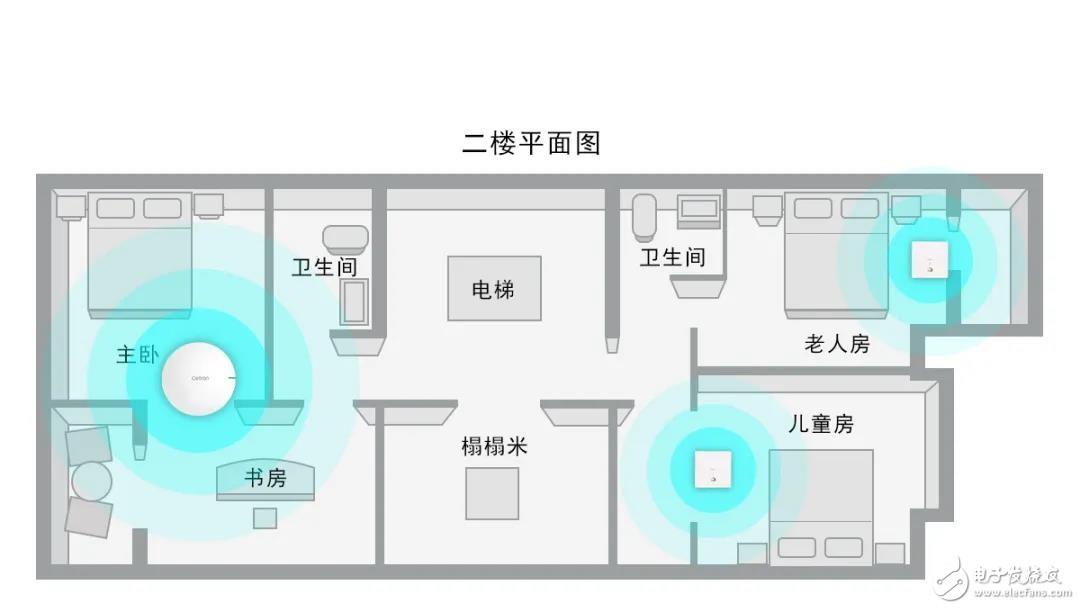 思创易控cetron   别墅的Wi-Fi 6网络部署方案分享