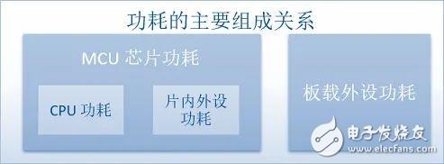灵动微课堂 (第136讲) 基于MM32 MCU的OS移植与应用――RT-Thread 电源管理