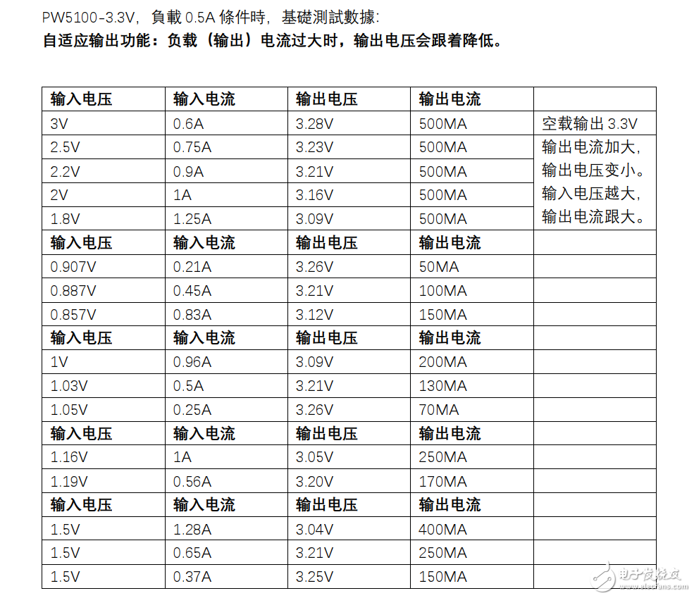 两节干电池3V转3.3V稳压供电LED单片机等,最大500mA输出