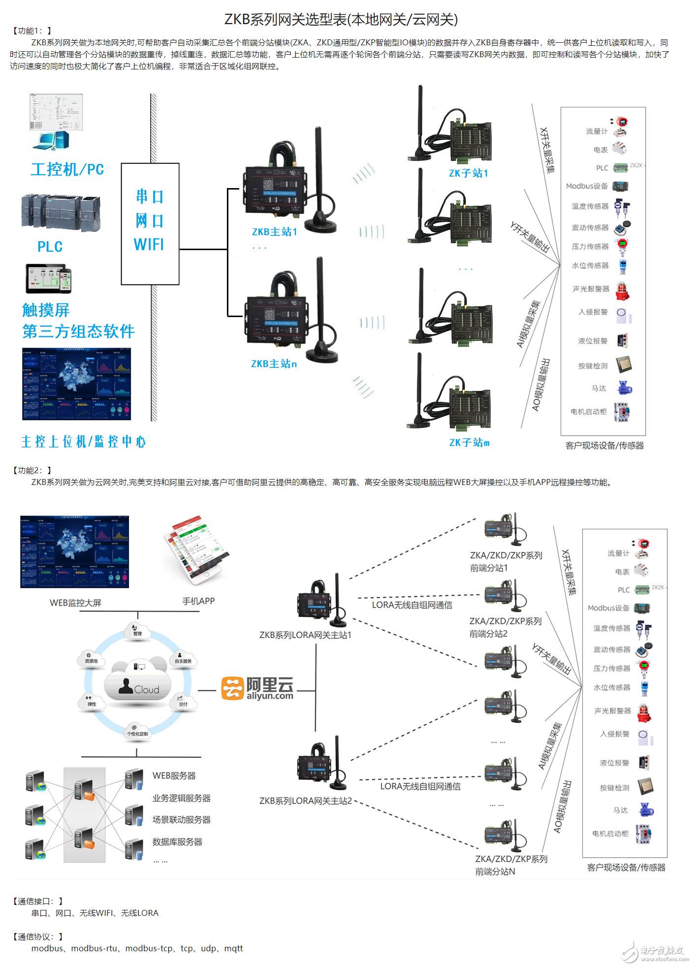 如何通过MQTT协议连接物联网阿里云实现设备的远程IO监控开关量数字量模拟量状态的读取及控制
