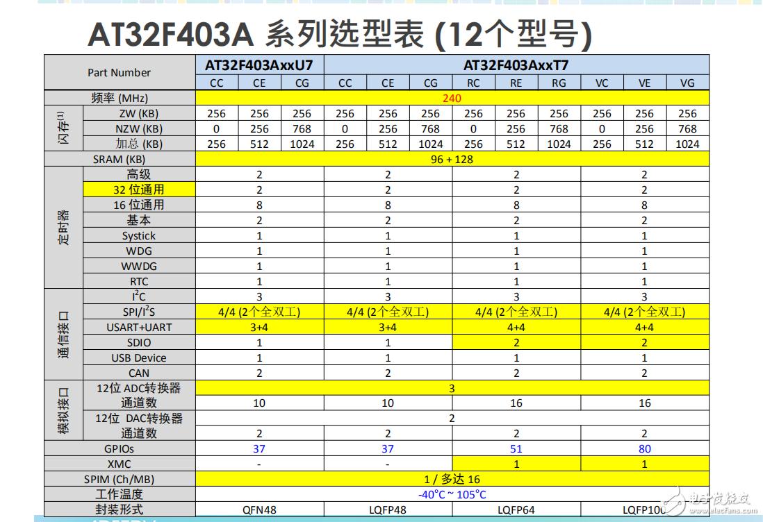 分享一款国产芯片32位M4单片机——AT32F403A系列