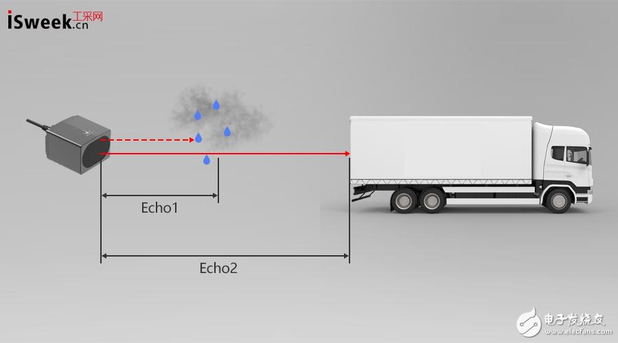 借助激光雷达透过云雾探测物体量程可达180m