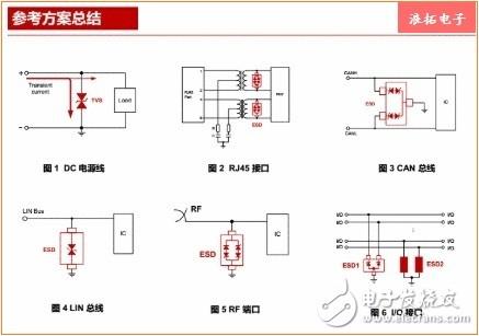 六个步骤,让你对ESD防护器件选型了解通透