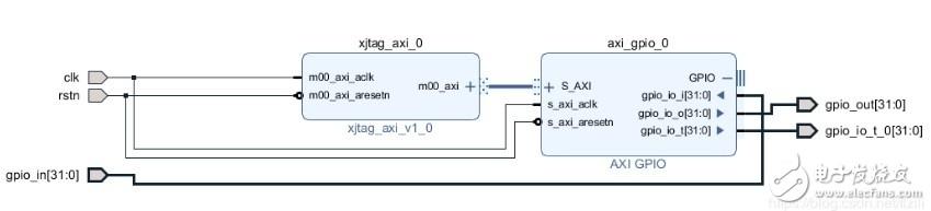 FPGA——API函数实现JTAG to AXI Master的读写操作