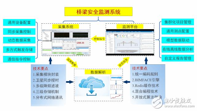 桥梁安全监测及巡检养护系统的探索与实践——桥梁安全监测系统集成