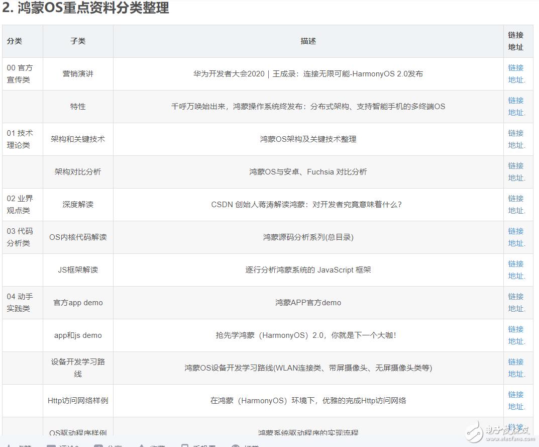 鸿蒙OS学习资料,持续更新中