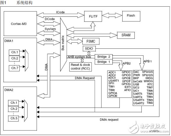 【特别分享】STM32中文参考手册PDF资料
