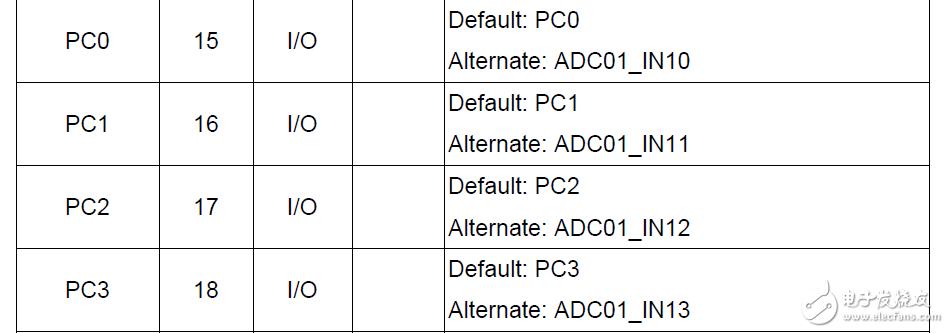 "【""RV-STAR 开发板免费试用""免费试用】+ADC单通道、多通道 规则组 DMA 采样"