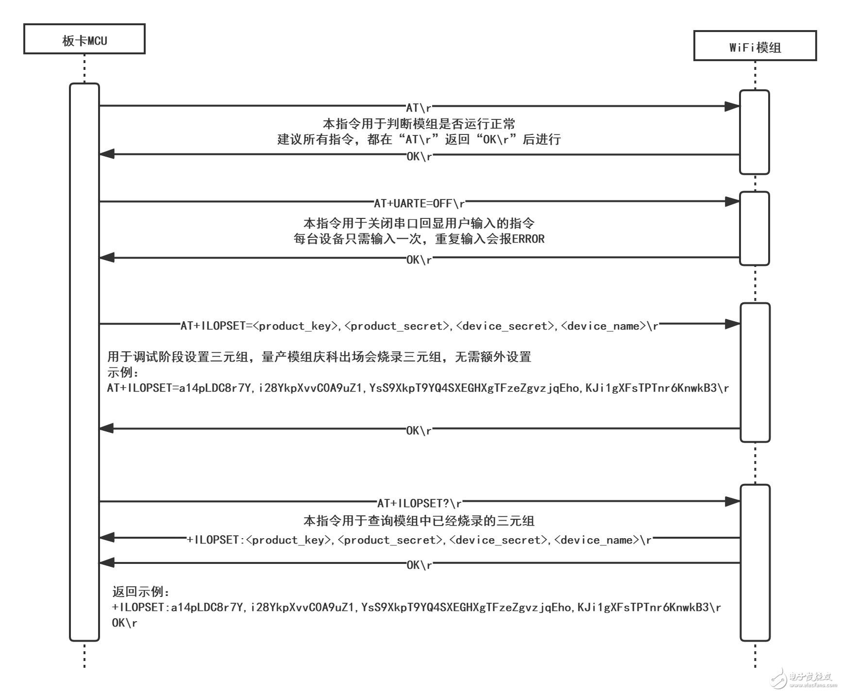 【大联大品佳 NXP i.MX RT1050试用体验】基于统NXP i.MX RT1050巡检机器人控制系统