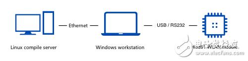【老杜甩干货】使用WSL搭建鸿蒙 IOT最方便的编译环境
