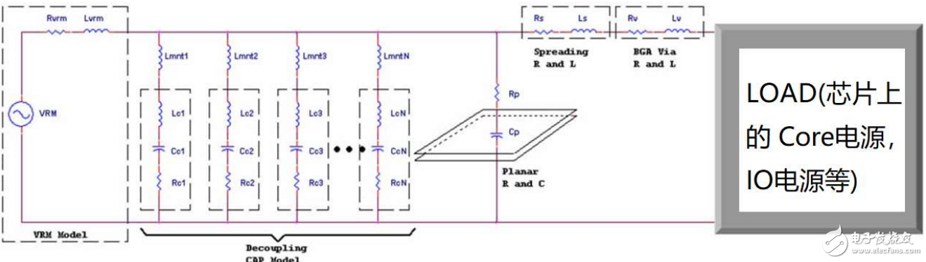 电源完整性(PI)设计以及测试方法