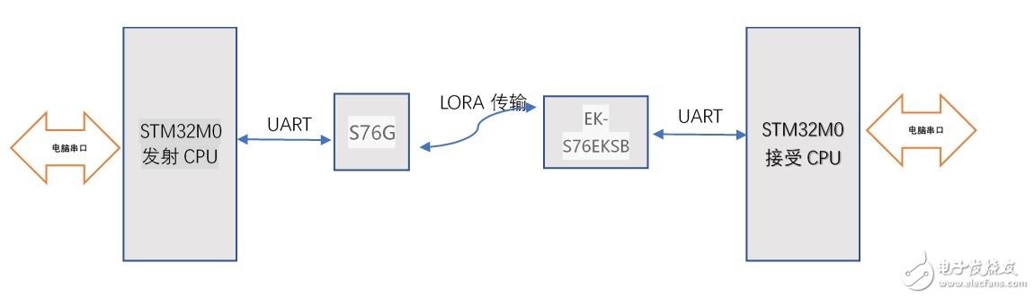 大联大诠鼎 Semtech (AcSip) S76G 试用 结项