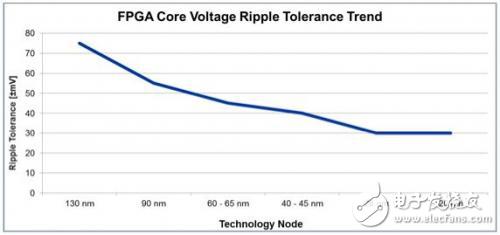 在FPGA電源設計中并行工程是否適用?