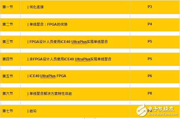 基于FPGA的单线聚合(SWA)