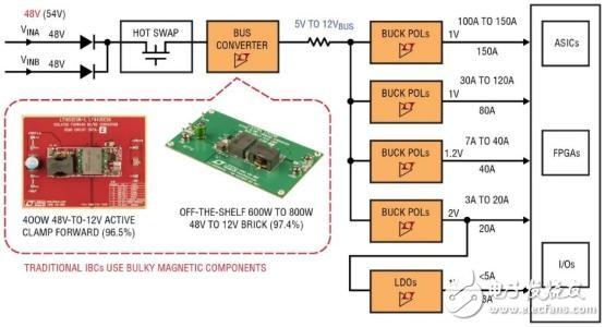 FPGA電源設計經驗分享