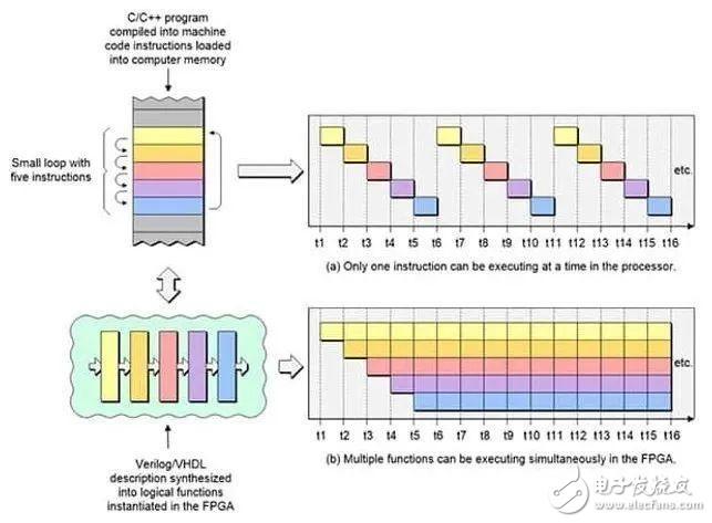 看完本文章,你就真的了解FPGA了