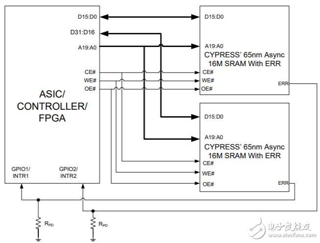 SRAM与ASIC/FPGA/控制器的接口 赛普拉斯的65nm