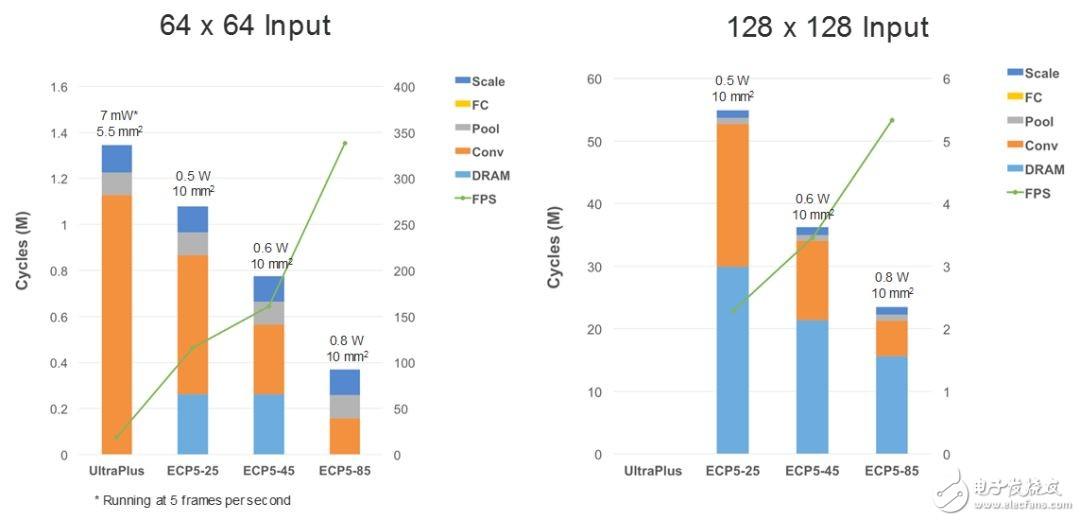 当AI遇到FPGA,会发生什么化学反应呢?