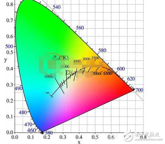 影响LED色温和显色指数的参数