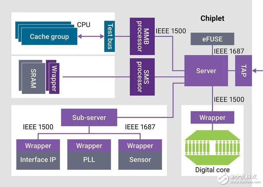 如何使用Die-to-Die PHY IP 对系统级封装 (SiP) 进行高效的量产测试?