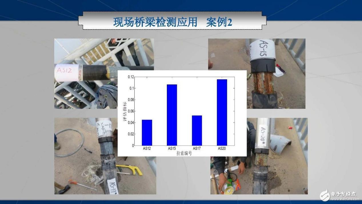 桥梁索体系特殊检测及维修技术(2)