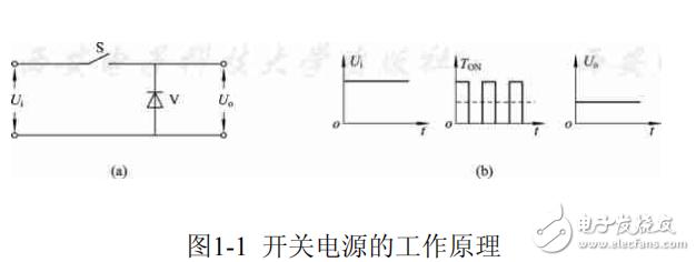 电源工程师提升教程:开关电源详解(一)