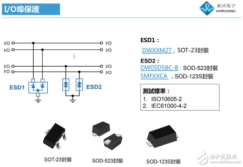 I/O接口ESD静电防护解决方案